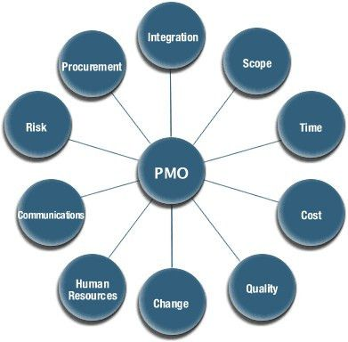 PROJECT MANAGEMENT OFFICE (PMO) | Syed Aun M. Bukhari | Pulse ...