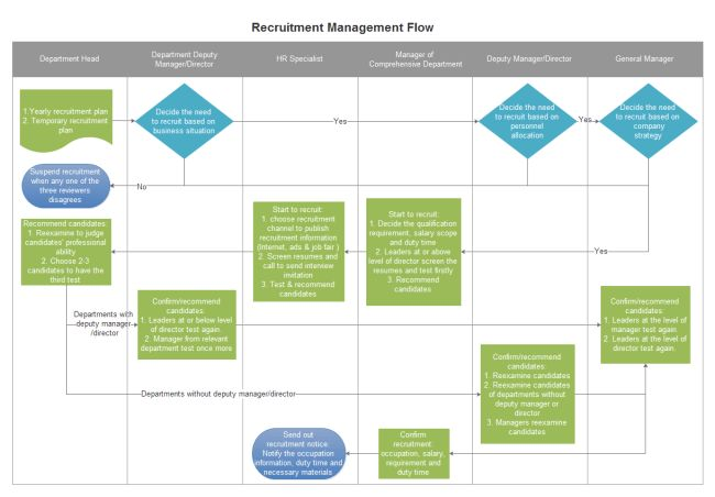 Recruitment Management Flowchart | Free Recruitment Management ...