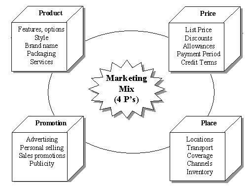 Management Course - The Marketing Mix or the 4 P's of Marketing ...