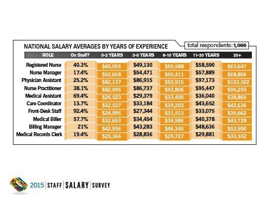 2015 Staff Salary Survey Results: National | OBGYN.Net