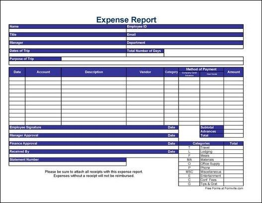 Free Detailed Travel Expense Report from Formville