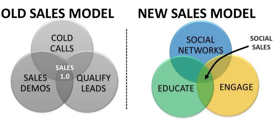Box vs. Atlassian: How to sell enterprise software | Leo Leung ...