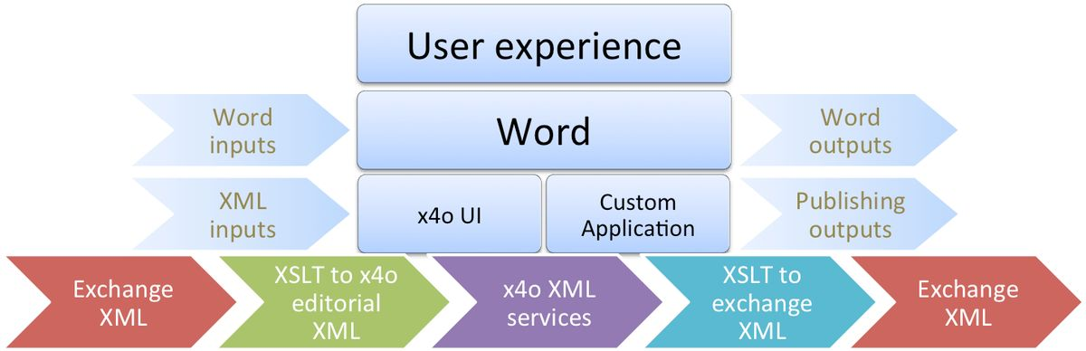 x4o - Structured Content Authoring in Microsoft® Word