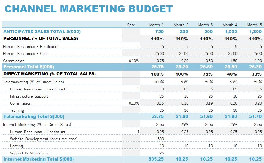 Channel Marketing Budget Template
