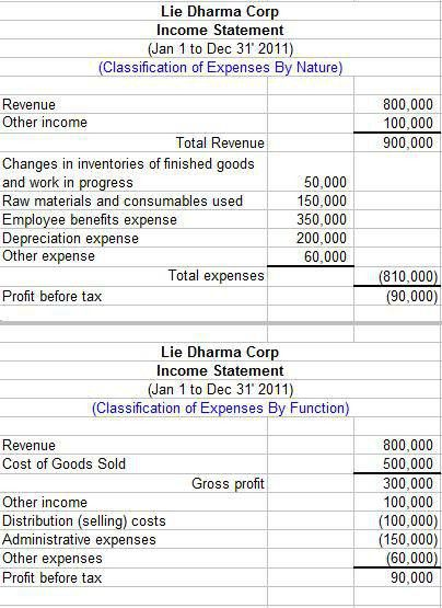 Income Statement Components Under IAS-1 | recipes | Pinterest