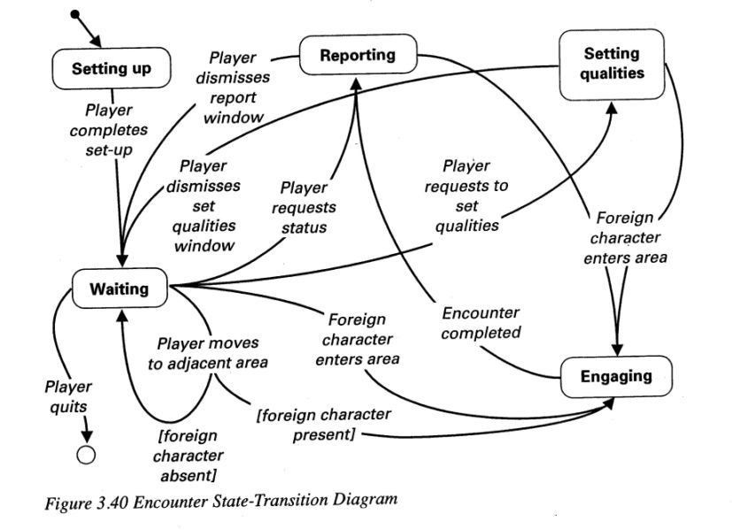 Examples of State Transition Diagrams
