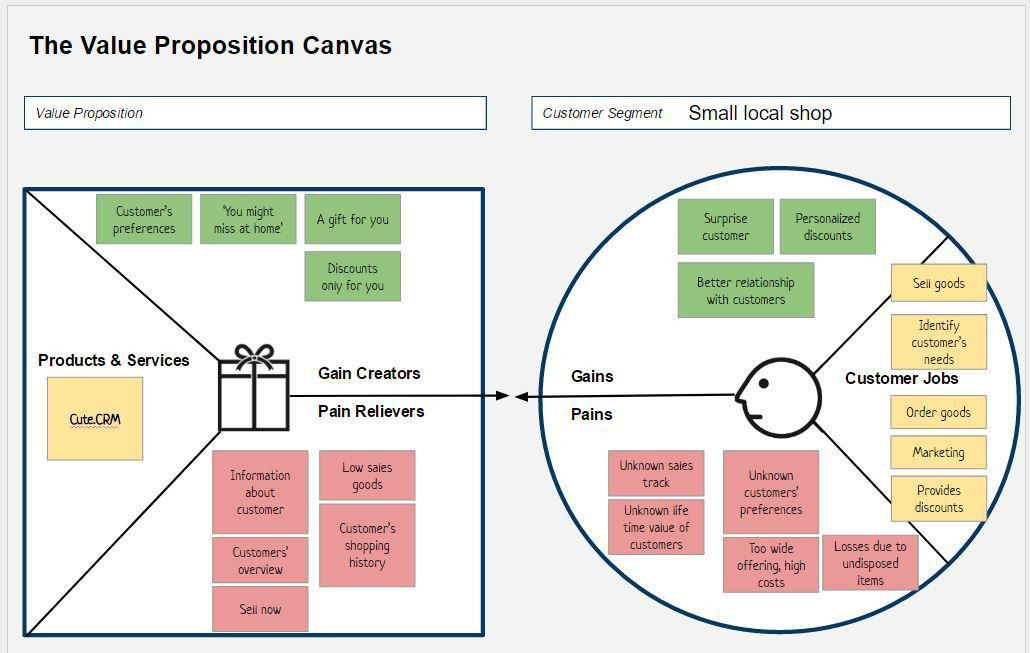 Start - CRM example - value proposition canvas II   ScrumDesk
