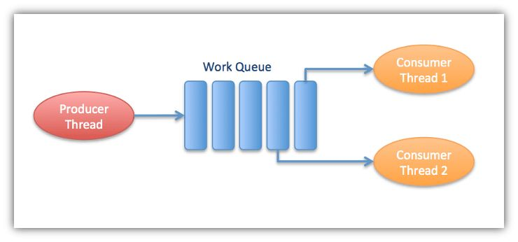 Multithreaded Work Queue in C++