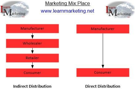 Marketing Mix Place And Distribution Strategies