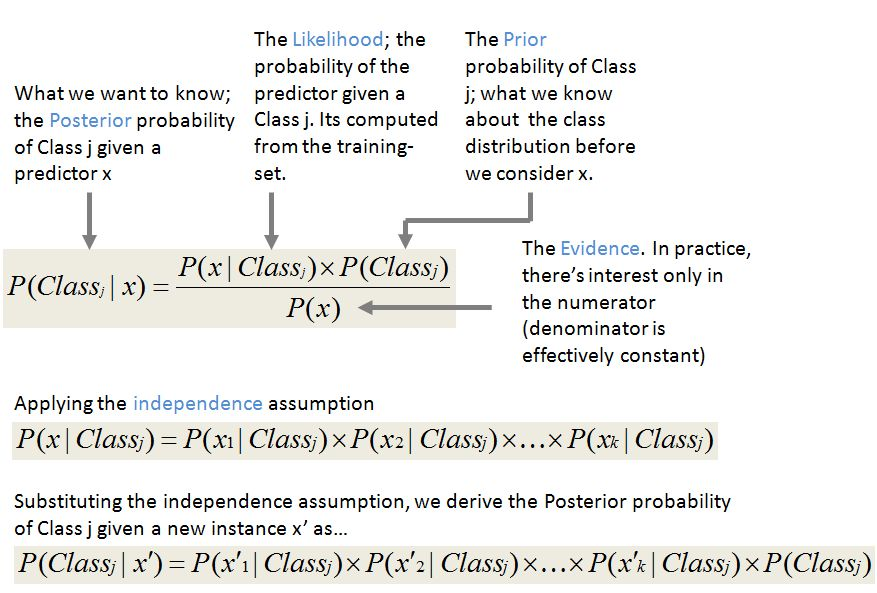 ShatterLine Blog » Not-so-Naive Classification with the Naive ...