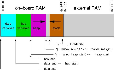 avr-libc: Memory Areas and Using malloc()