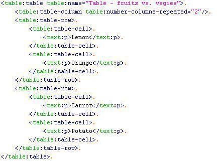 Overview (ODFDOM API v0.8.9-incubating - http://incubator.apache ...