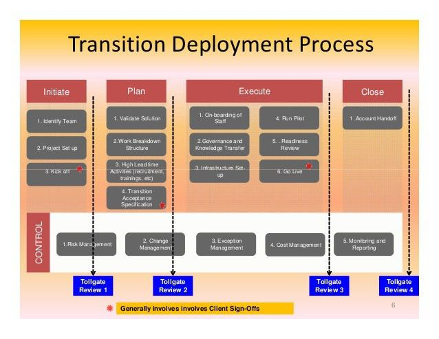 It transition management an operational perspective