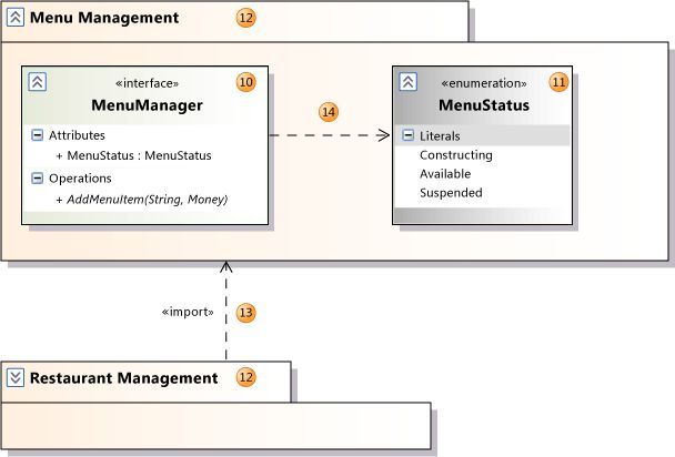 UML Class Diagrams: Reference