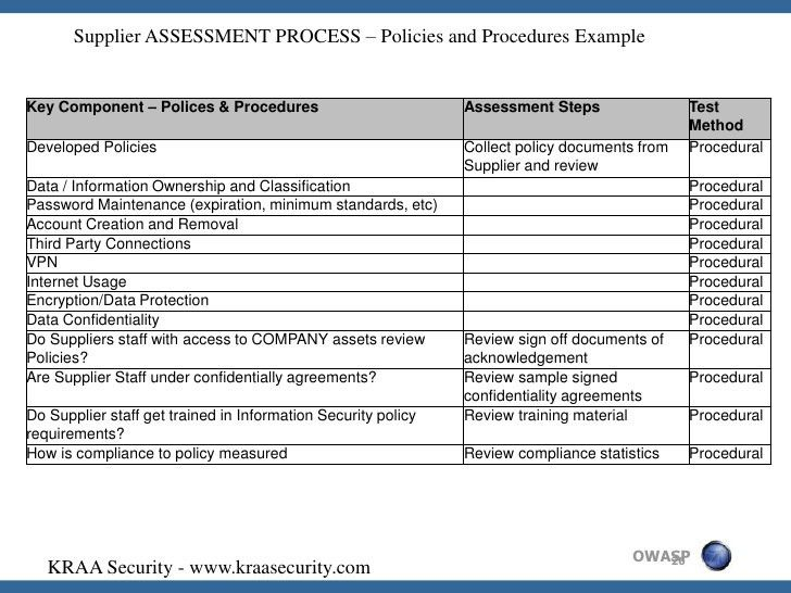 Supplier Risk Assessment