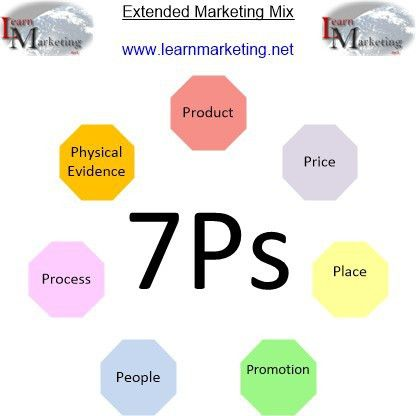 Service marketing mix: The 7 p's