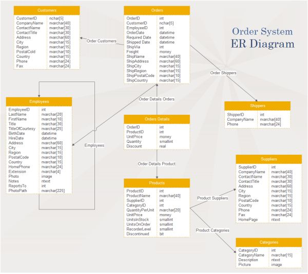 Forum ER Diagram Examples and Templates
