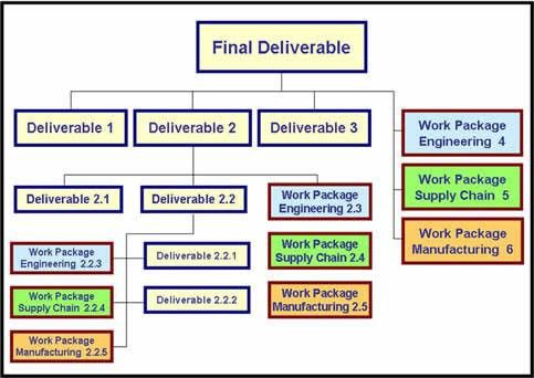 Work Breakdown Structure: Quality Strategies for Complex ETO ...