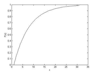 NPTEL :: Civil Engineering - Probability Methods in Civil Engineering