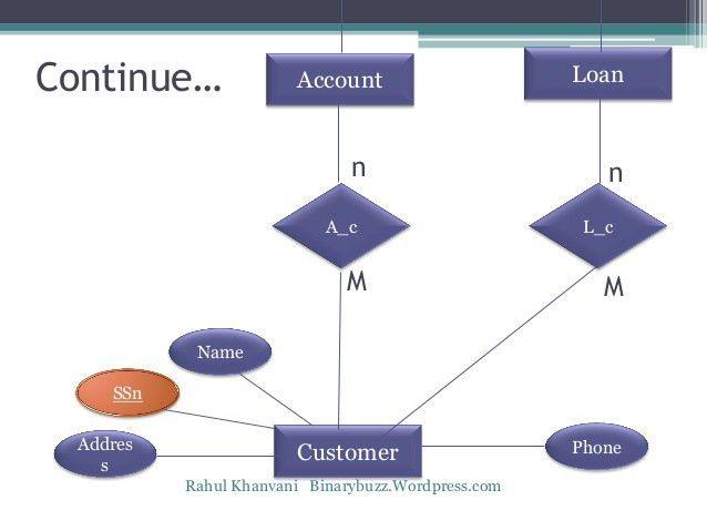 Er diagram practical examples