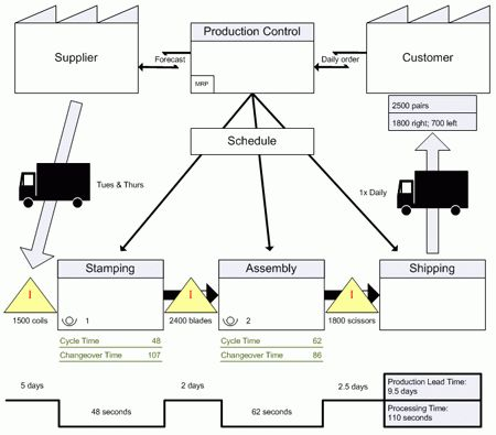 Create a value stream map - Office Support