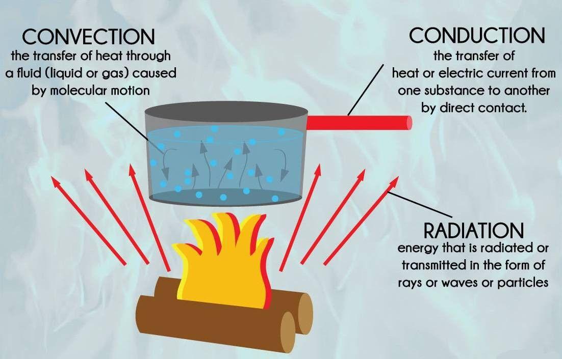 Heat Transfer - Lessons - Tes Teach
