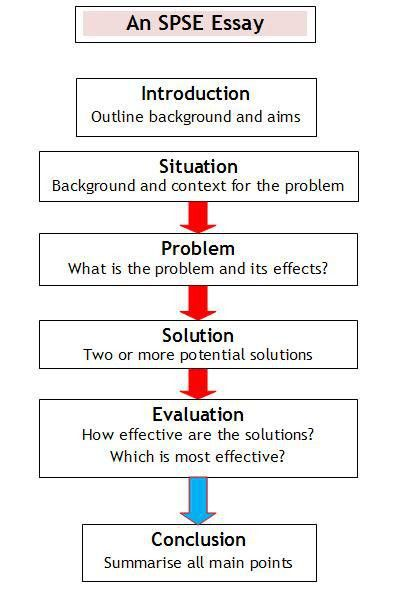 Writing essays: SPSE (Situation Problem Solutions Evaluation) essays