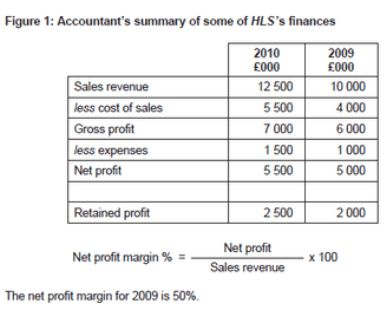 3.2 Profit and Loss Accounts - Business Studies