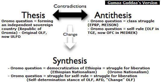 Oromo | Oromia | Gadaa.com-FinfinneTribune