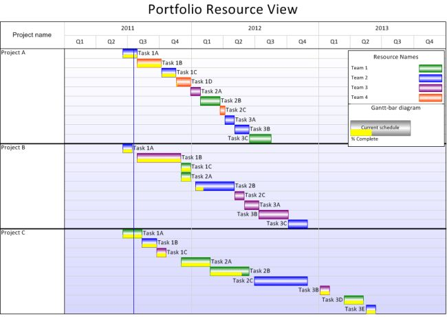 Microsoft Project Resource Management Across Multiple Schedules ...