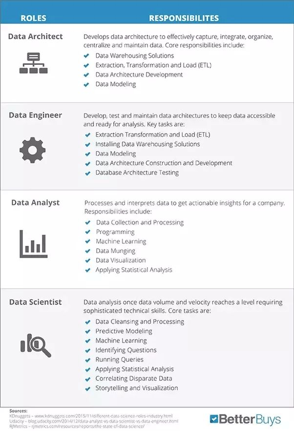 What are the key skills a Business Intelligence Analyst should ...