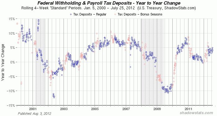 Federal Withholding Taxes