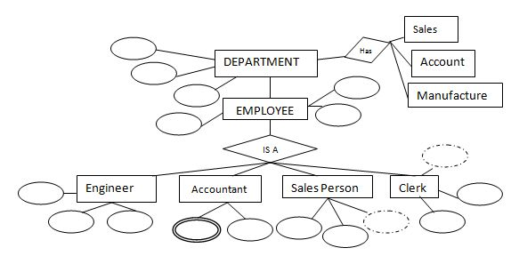 Convert ER Diagram into Tables - Generalization - Specialization ...