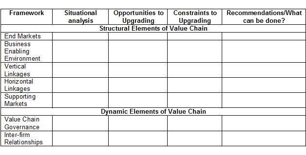 3.2.4. Costaleo Value Chain Analysis Example | USAID Microlinks