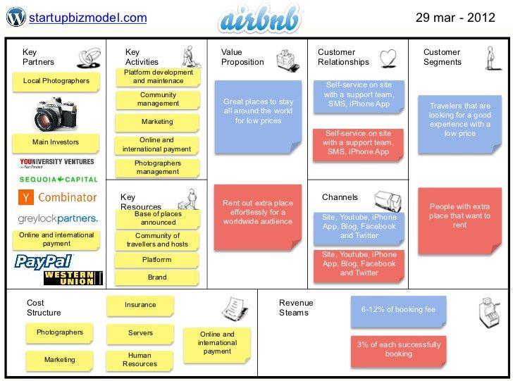revenue stream business model canvas - Google Search   BOK ...