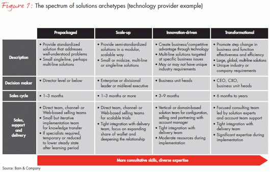 Is complexity killing your sales model? - Bain & Company