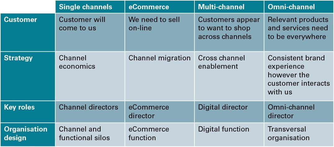 Customer Experience Best Practice: From Digital to Omni-channel ...