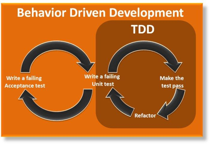 What are the different Agile Testing Methodology? Test Driven ...