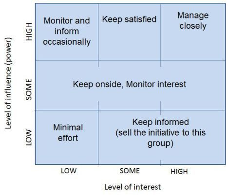 Stakeholder power/interest analysis – Requirements Techniques