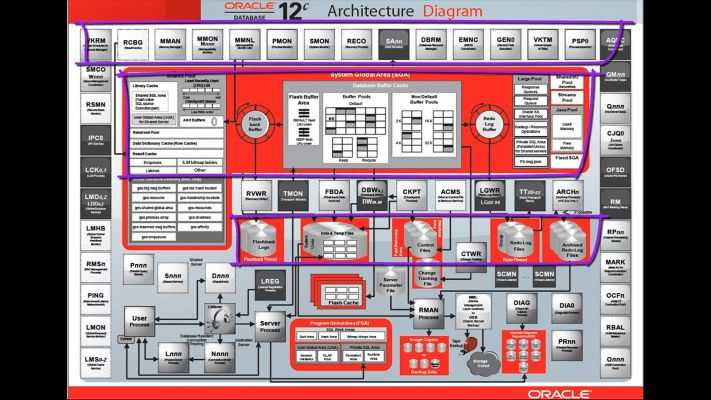 Oracle 12c Architecture | Akioz.com