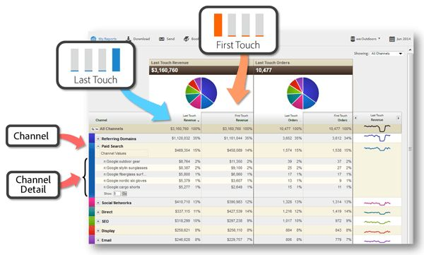 Refresher on Adobe Analytics' Marketing Channels Reports: Part II ...