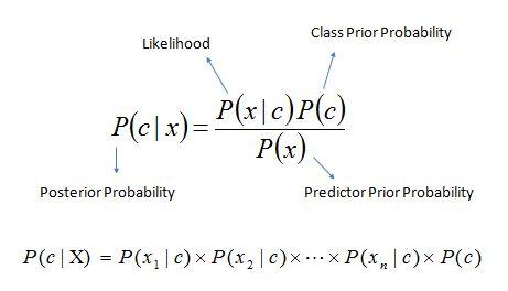 Naive Bayesian