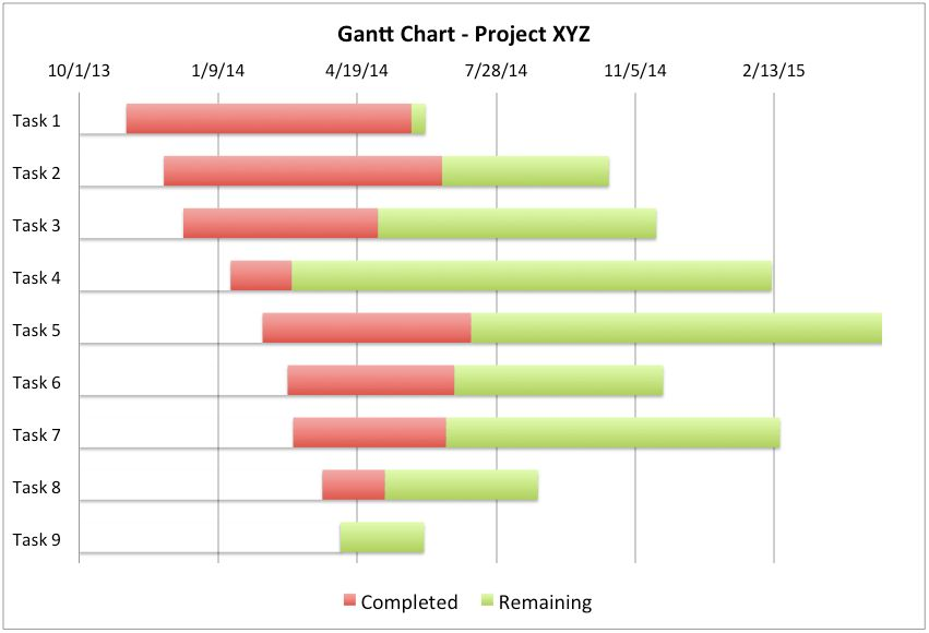Gantt Chart Excel Template – Project Management Tools