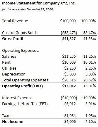Common-Size Income Statement Definition & Example | InvestingAnswers