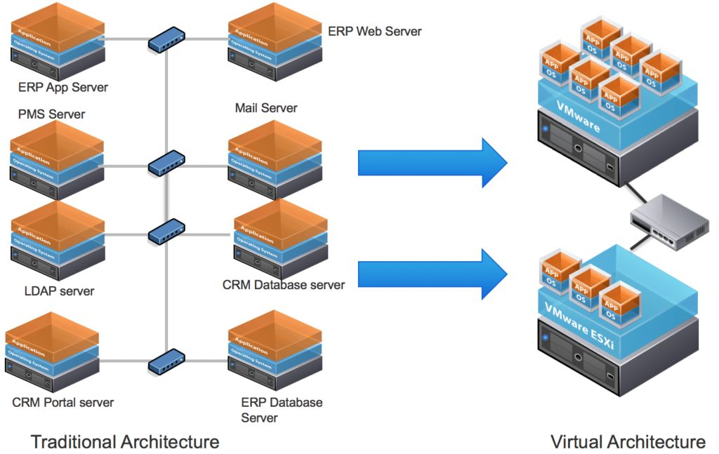vRealize Operations Manager - Monitoring vs Forensic - VMware ...