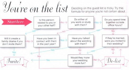 Size Of The Wedding and Guest List | Rosie The Wedding Planner