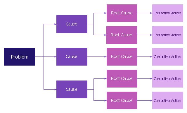 Root cause analysis tree diagram - Template