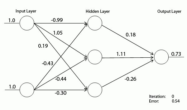 Financial Predictor via Neural Network - CodeProject