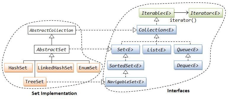 The Collection Framework - Java Programming Tutorial