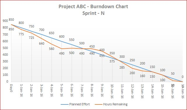 Downloads 03 - Template 03 - A Flexible Agile Burndown Chart | E ...